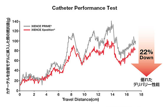 xience-xpedition-catheter-performance