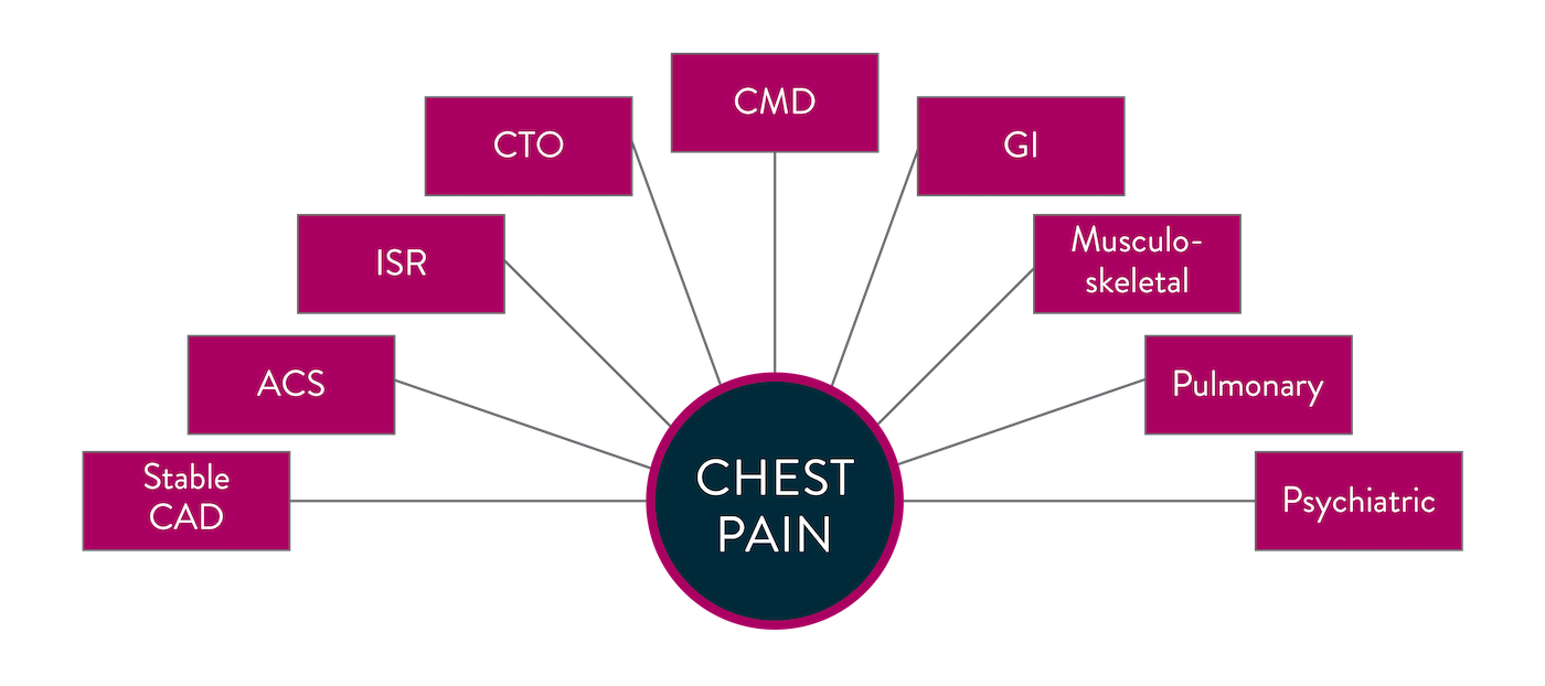 Chest pain can have many underlying causes