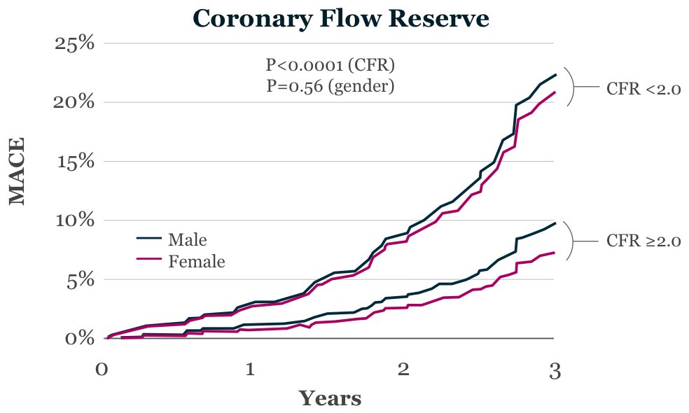 Reduced coronary flow reserve is associated with adverse events