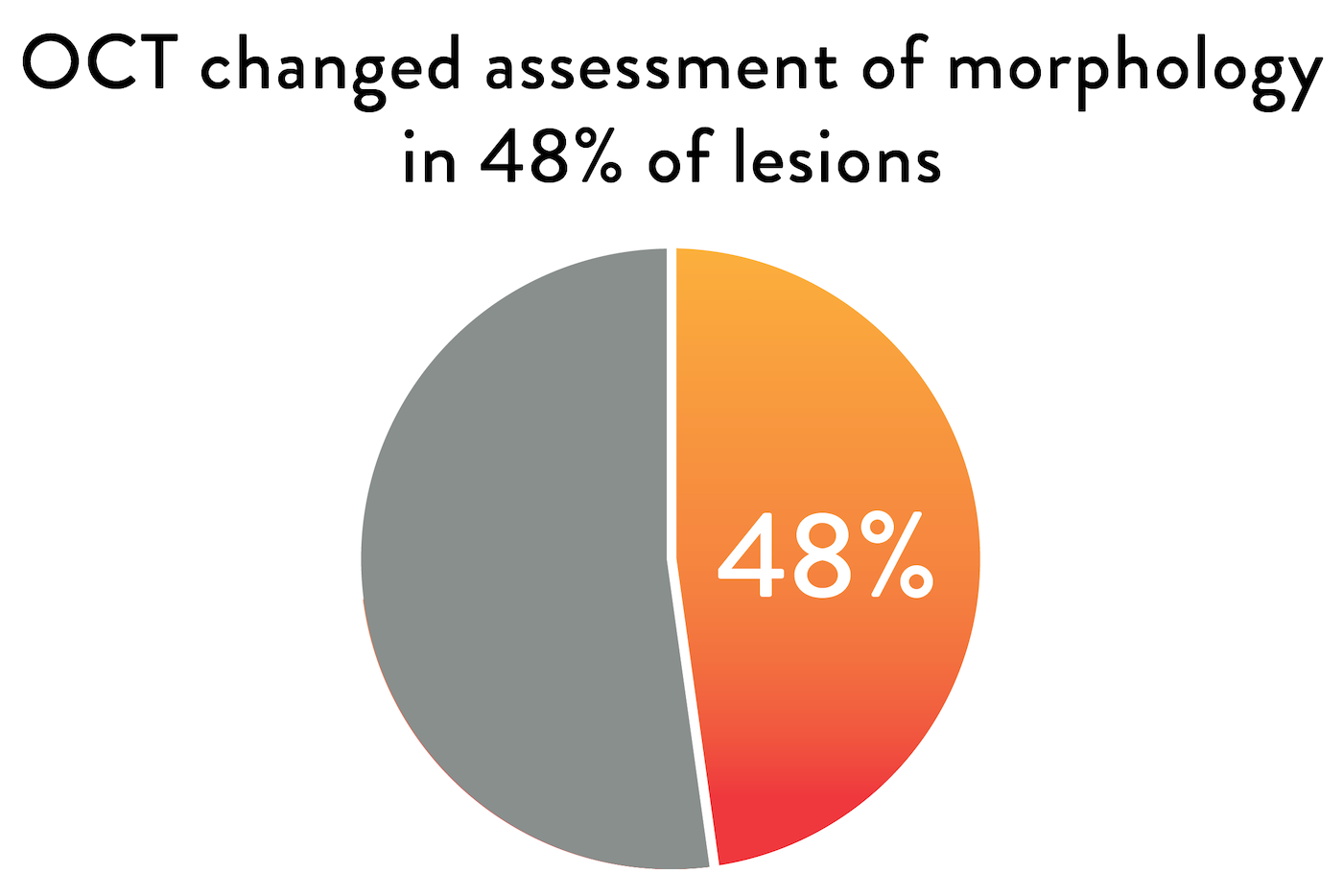 OCT changed assessment of morphology in 48% of lesions