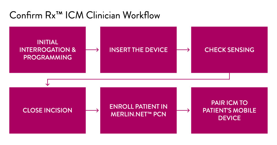 Confirm Rx ICM Clinician Workflow