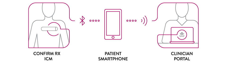 Silhouette with Confirm Rx ICM and silhouette at clinician portal are connected by bluetooth, wifi, and smartphone symbols.