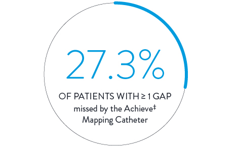 27.3% of patients with greater than or equal to 1 gap missed by the Achieve Mapping Catheter.