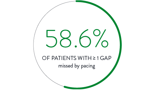 15 patients with greater than or equal to 1 gap missed by pacing.