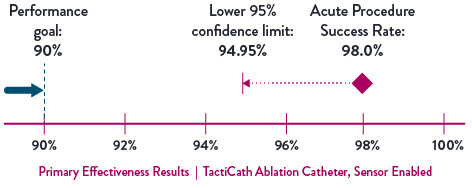 Chart showing 94.95 lower confidence limit and 98% acute procedural success achievement of the TactiCath Ablation Catheter, SE.