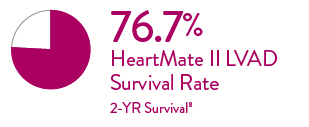 HeartMate II LVAD has shown a 76% 2 year survival rate