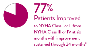 77% improvement to NYHA 1 or 2 from NYHA 3 or 4 at 6 months with improvements sustained through 24 months.