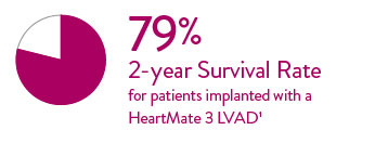HeartMate 3 LVAD shows 79% 2-year survival rate for adult heart transplant patients between 2009 and 2015.