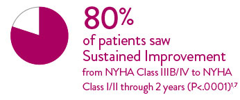 80% of patients saw sustained improvement through 2 years.