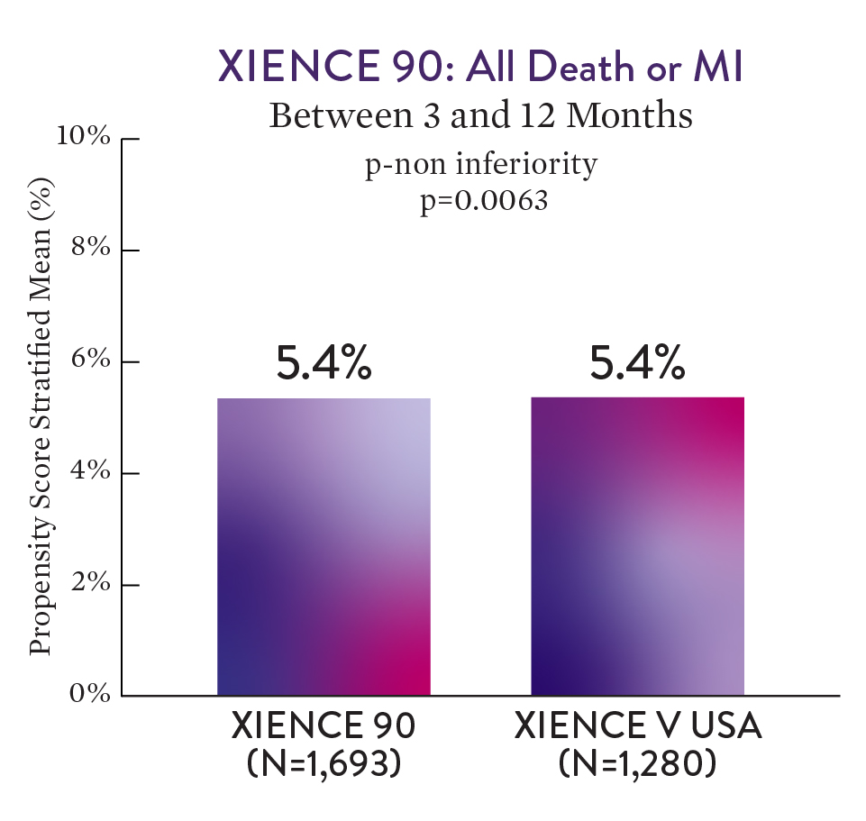 XIENCE 90: All Death and All MI