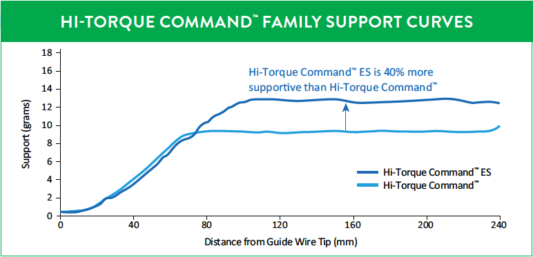 HI-TORQUE COMMAND™ FAMILY SUPPORT CURVES