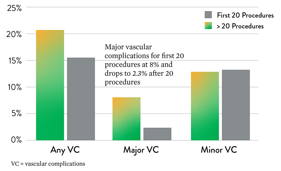 Chart showing decrease in major vascular complications after the first 20 cases