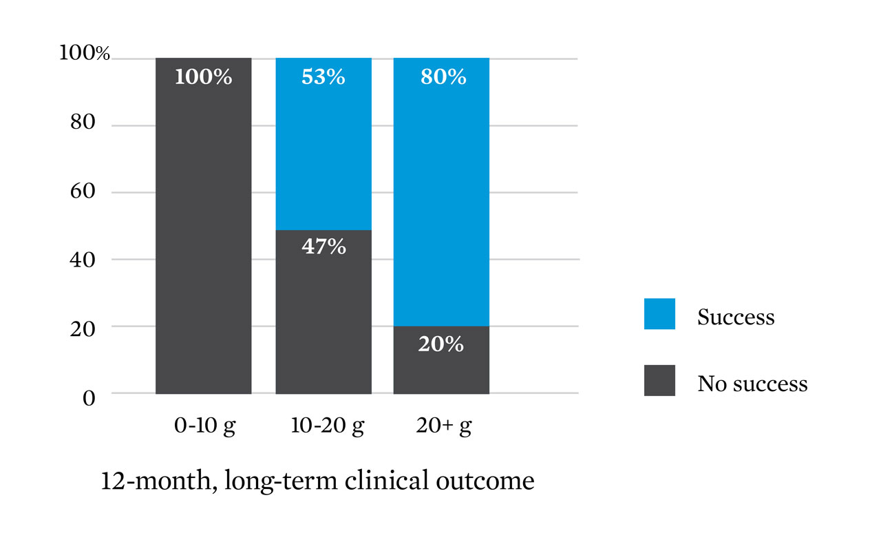 graphic showing a twelve-month, long-term clinical outcome