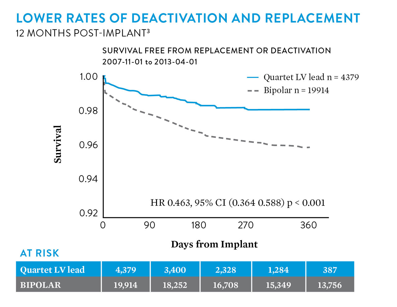 a chart showing lower rates of deactivation and device replacement