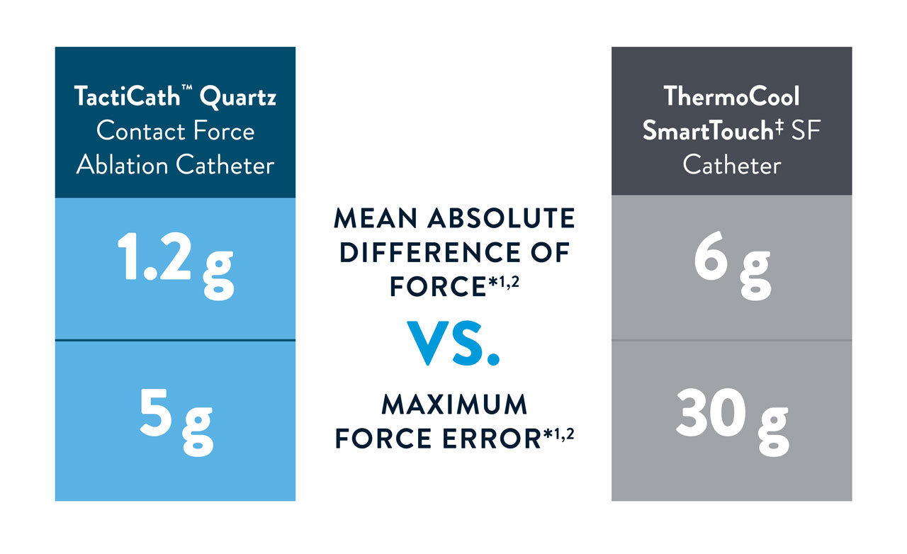 graphic showing the mean absolute difference of force versus maximum force error