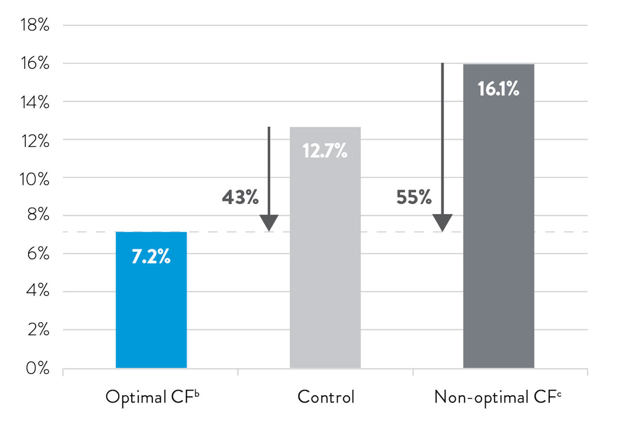 graphic showing optimal versus non-optimal CF compared to a control group