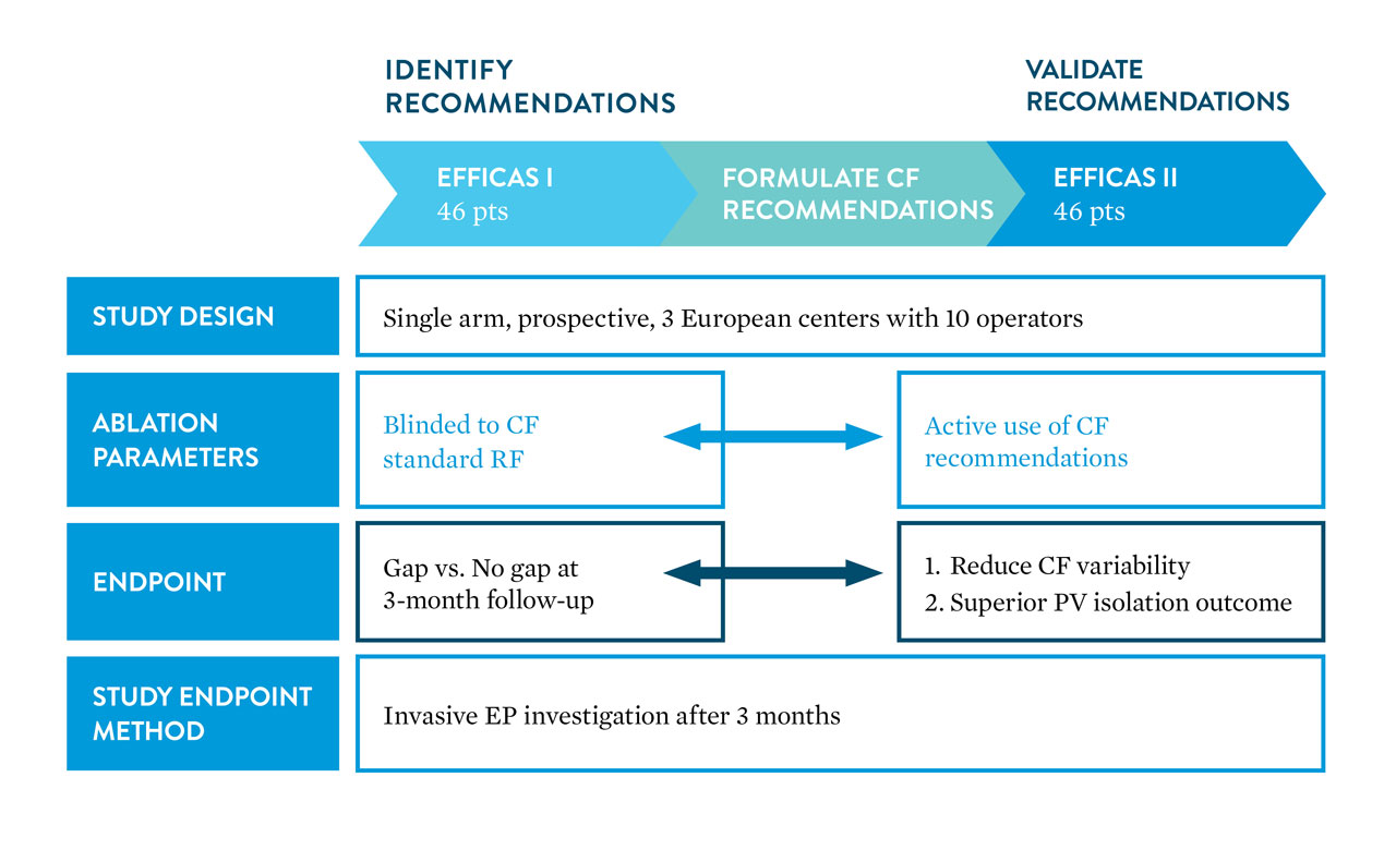graphic showing steps to identify and validate recommendations