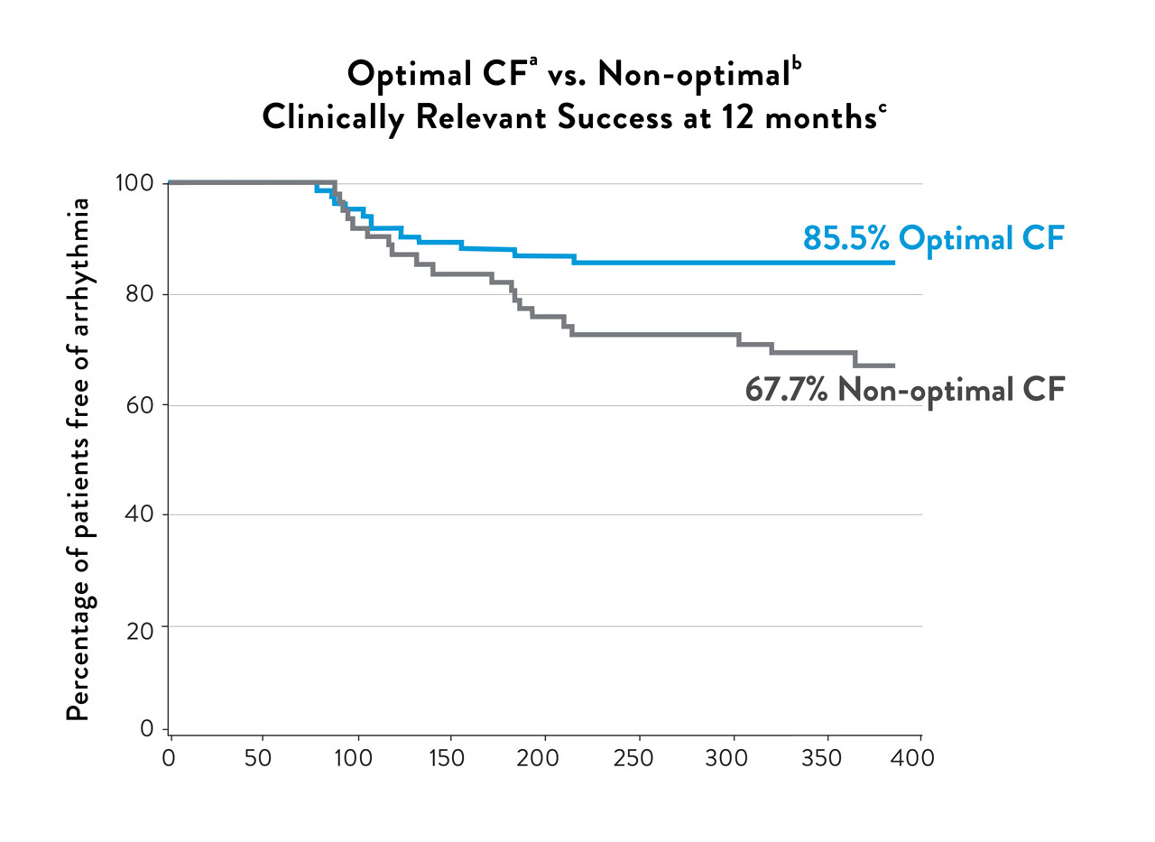 graphic showing optimal versus non-optimal success at twelve months