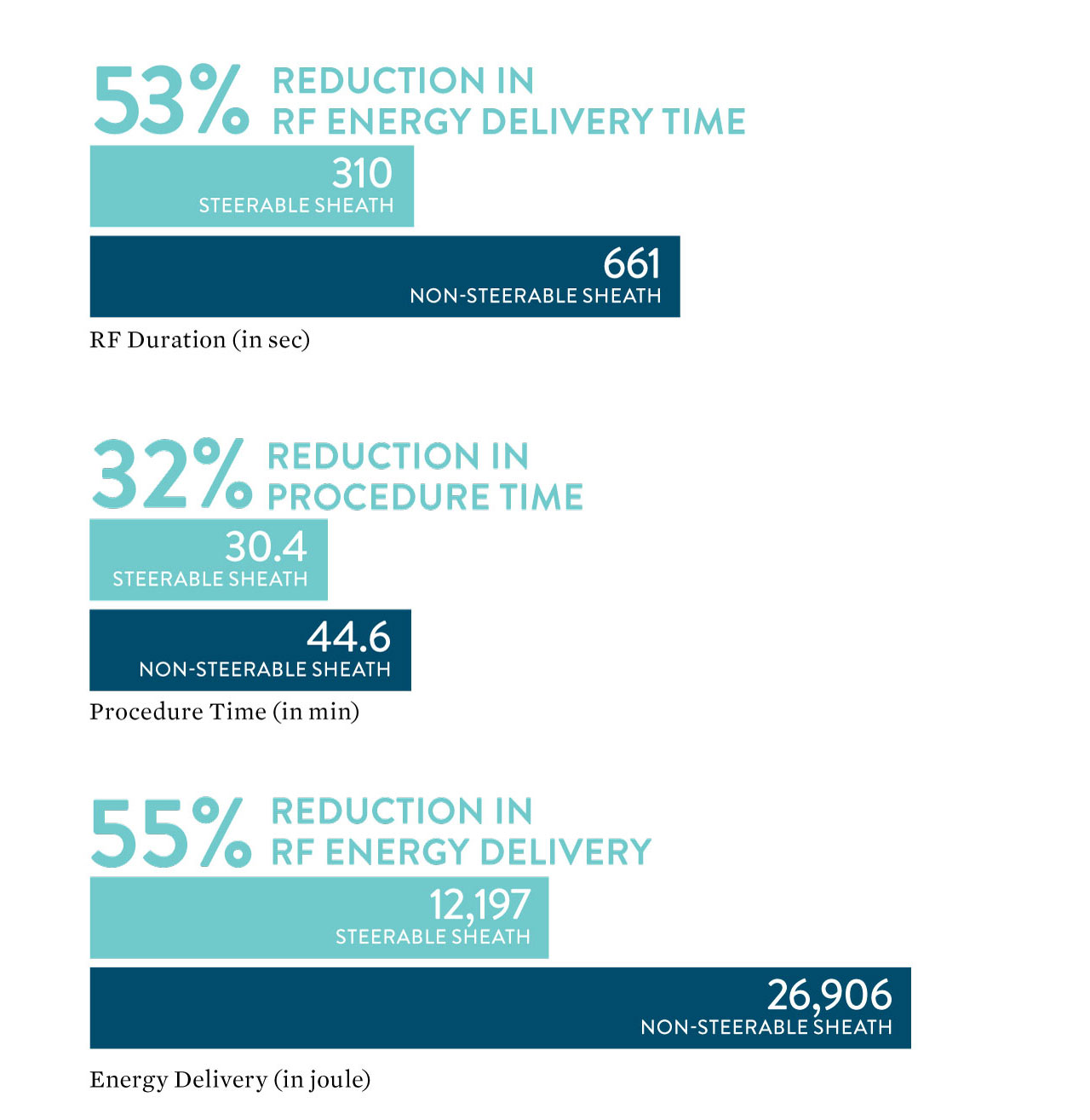53% reduction in RF energy delivery; 32% reduction in procedure time; 55% reduction in RF energy delivery
