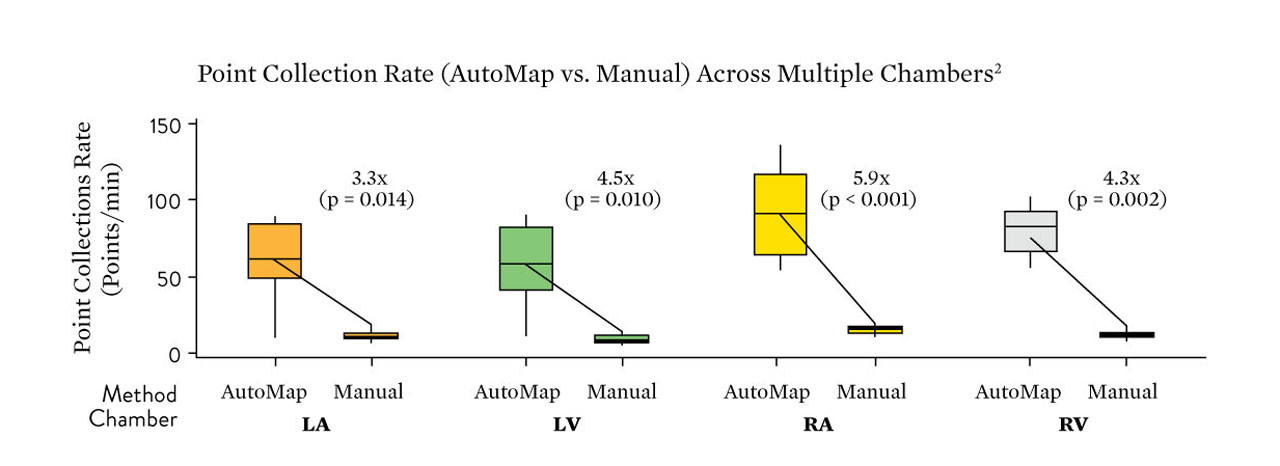 System Prod EnSite Auto Map vs. Manual