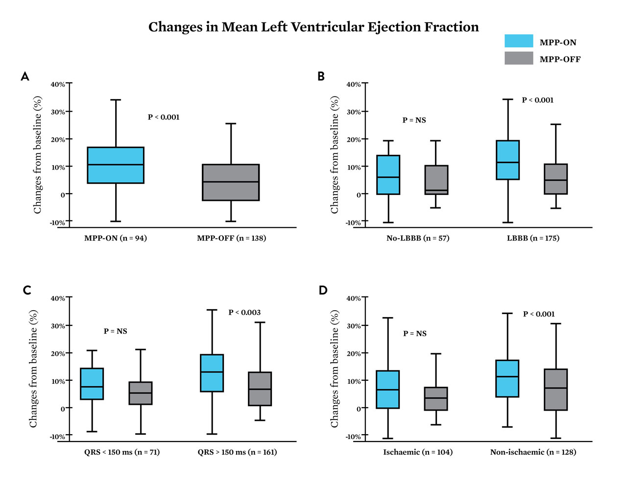 graph showing changes in mean left ventricular ejection fraction