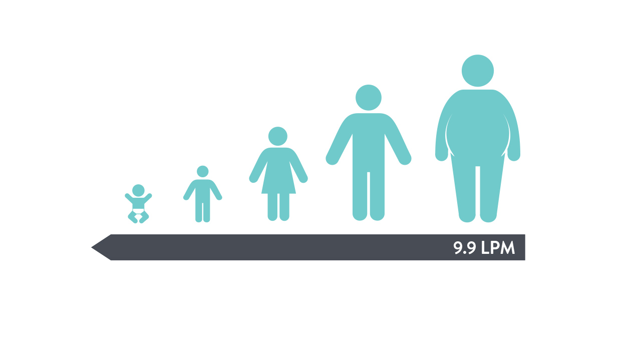 graphic of different sizes of people