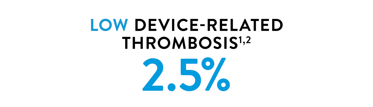 graphic displaying two point five percent low device-related thrombosis