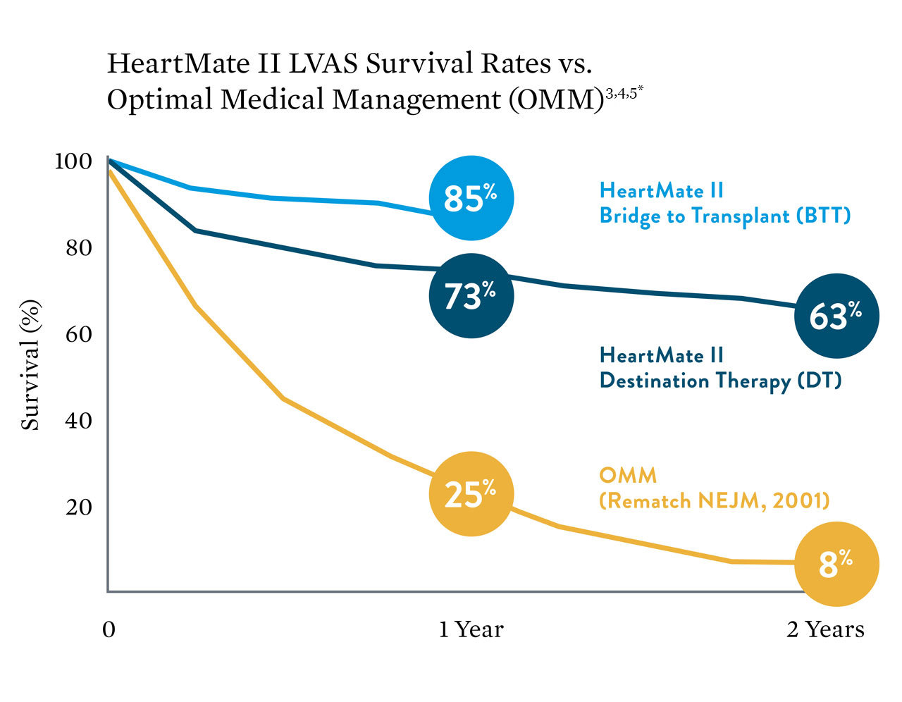 graphic displaying survival rates between heart mate two and optimal medical management