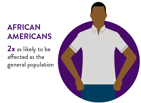 African Americans are two times as likely to be affected by heart failure as the general population. Illustration of African-American man. His hands rest on his hips.