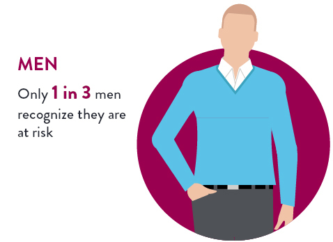 Only 1 in 3 men recognize they are at greater risk of heart failure. Illustration of Caucasian man with one hand in his jeans pocket.