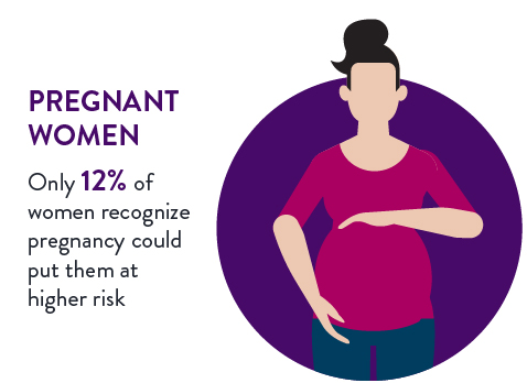Only 12% of women recognize pregnancy would put them at higher risk for heart failure. Illustration of woman, possibly Caucasian or Latinx. Her hands frame her belly to show she is pregnant.