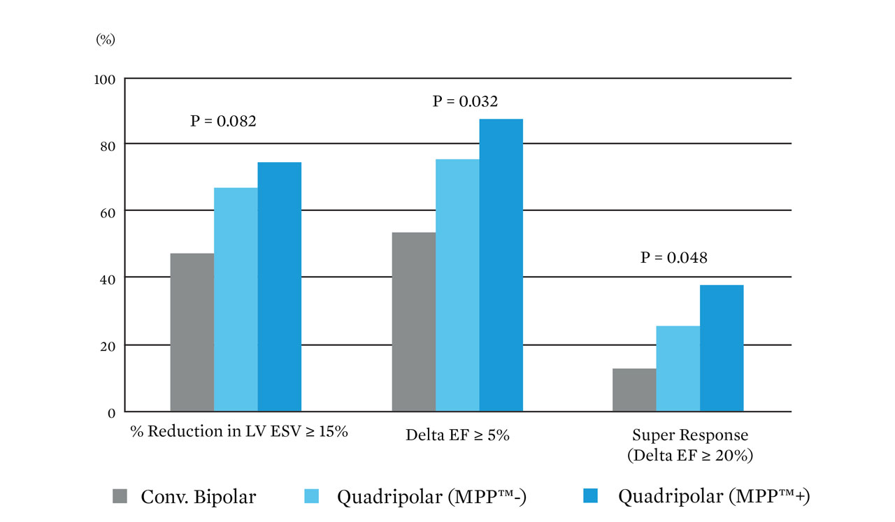 graph showing the difference between conv. Bipolar, quadripolar mpp minus, and quadripolar mpp plus