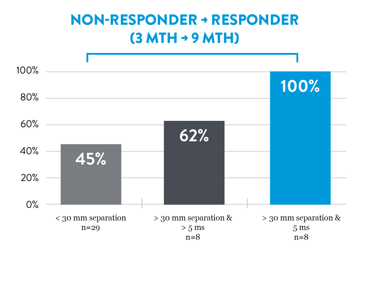 graph showing non-responder is greater than responder