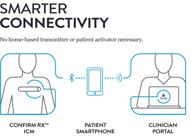 Smarter connectivity from Confirm Rx ICM to Patient Smartphone to Clinician Portal