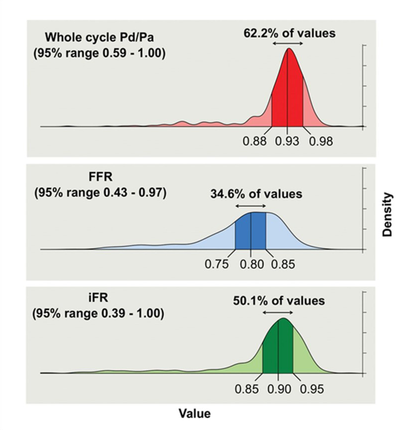 The distribution of values for FFR, IFR and whole-cycle PD/PA