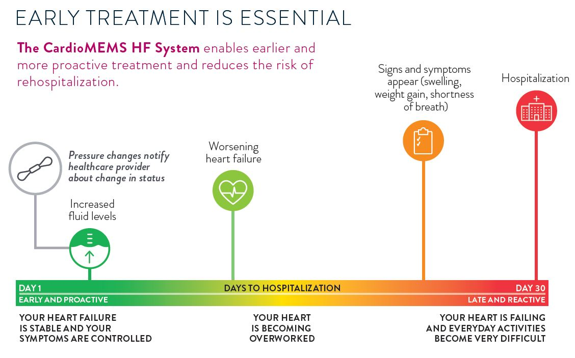 Graphic showing how early treatment of heart failure is essential