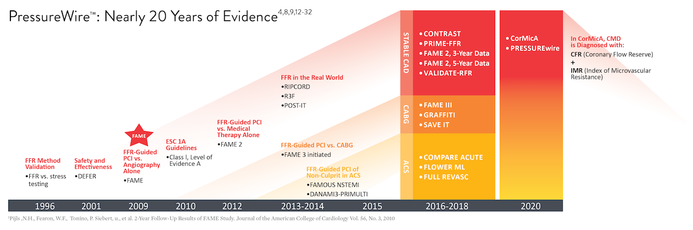 Timeline with trial results validating use of FFR, RFR, IMR, and CFR, along with Abbott's leadership role in developing some of the key studies