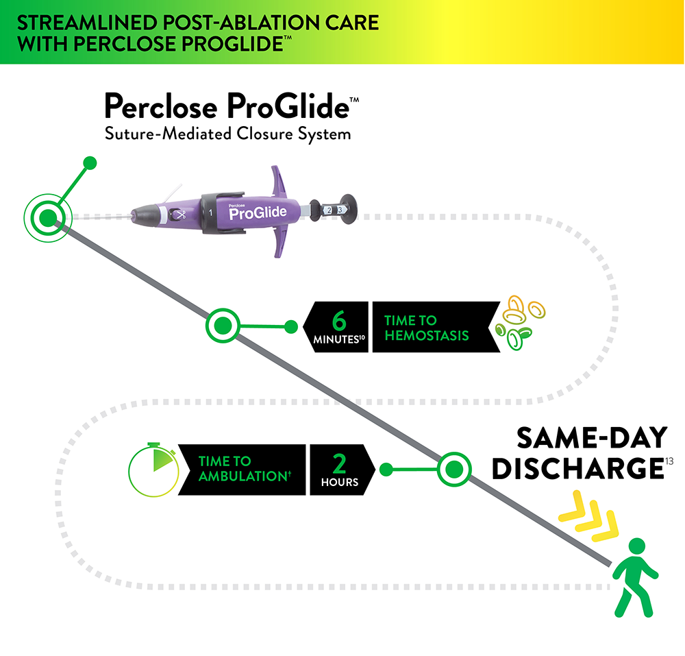 Perclose ProGlide™ Rapid Time to Hemostasis Improves EP Lab Workflow with Same Day Discharge