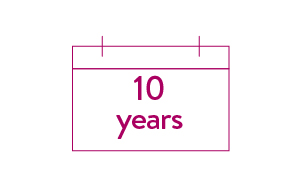 calendar graphic showing 10 years