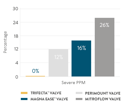 Trifecta aortic valve with 0% PPM vs 3 other valves