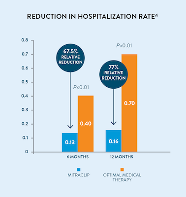 Reduction in hospitalization rate with MitraClip