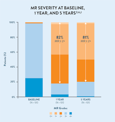 Reduction in MR severity with MitraClip