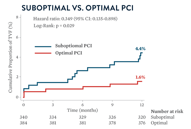 ULTIMATE trial: > 90% stent expansion was optimal PCI