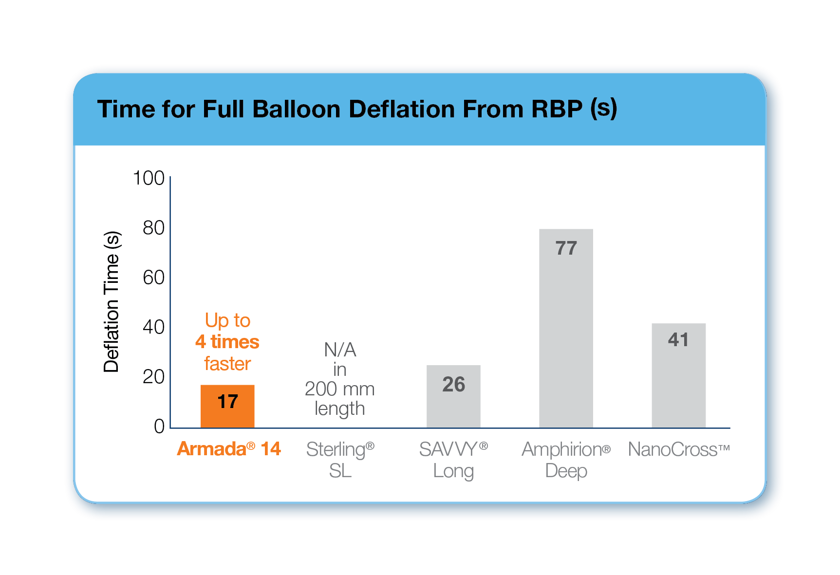Armada 14 Time for Full Balloon Deflation from RBP