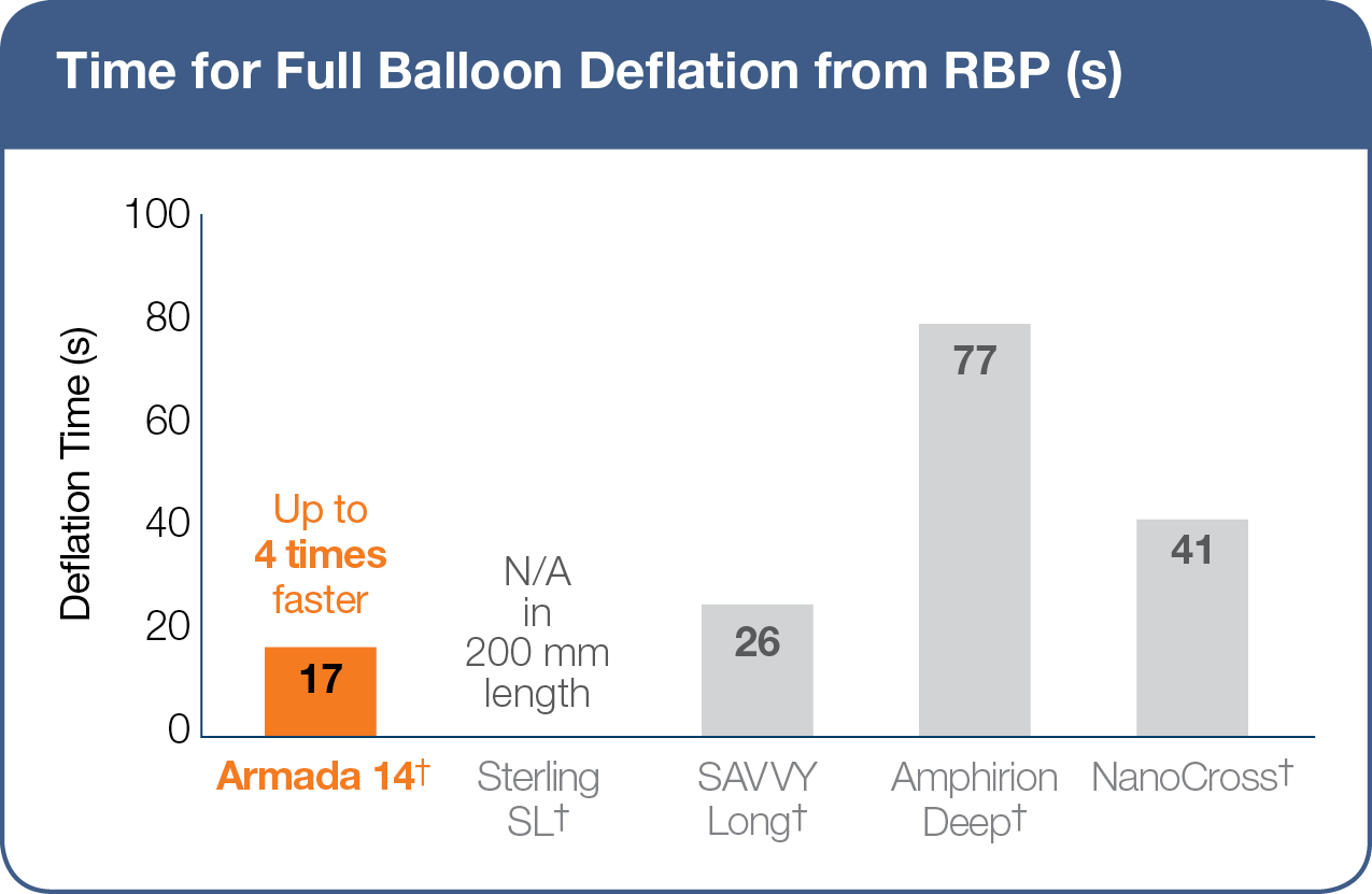 armada-14-balloon-deflation-time-int