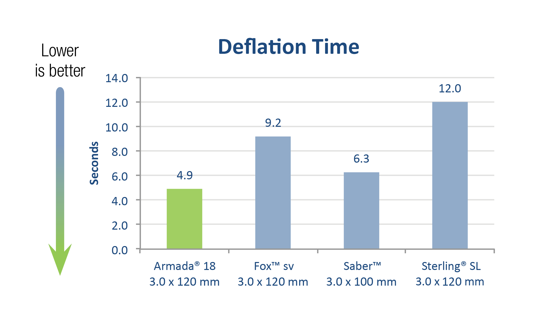 Armada 18 Deflation Time Chart