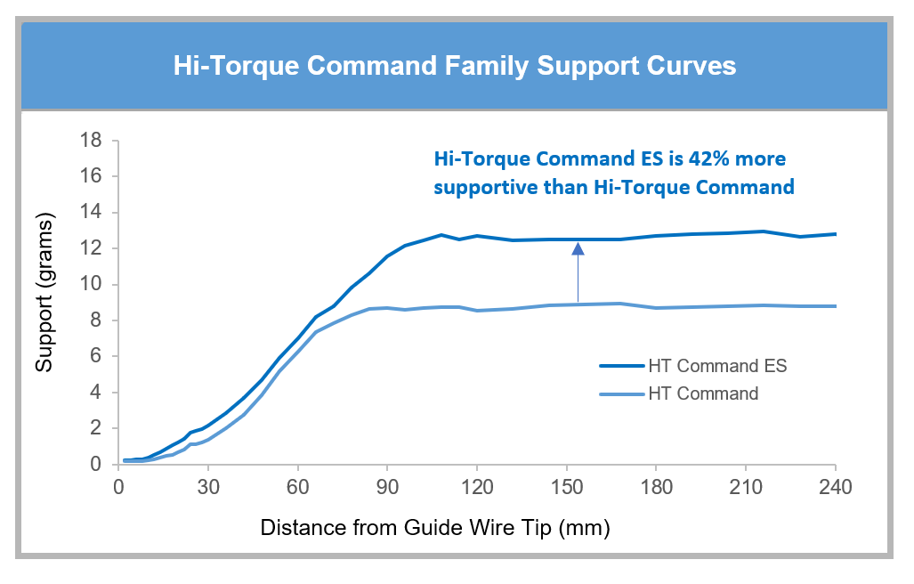 Hi-Torque Command Features