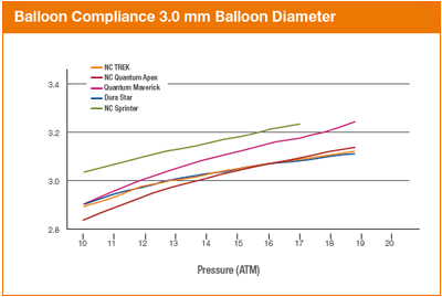 NC TREK Balloon Compliance