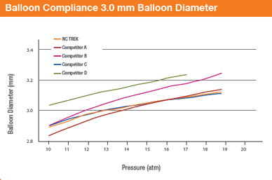 NC TREK Balloon Compliance 3.0mm Balloon Diameter