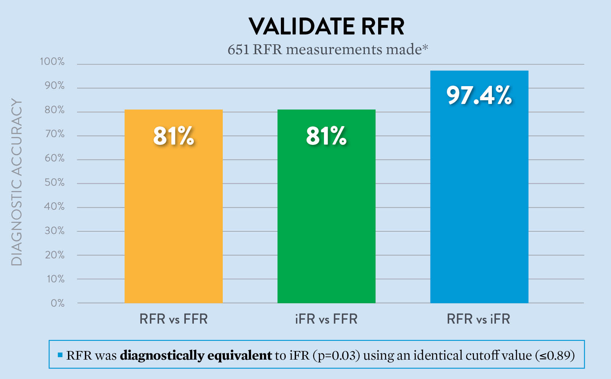 RFR™ is diagnostically equivalent to iFR per VALIDATE RFR